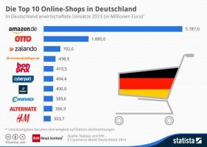eCommerce-Deutschland
