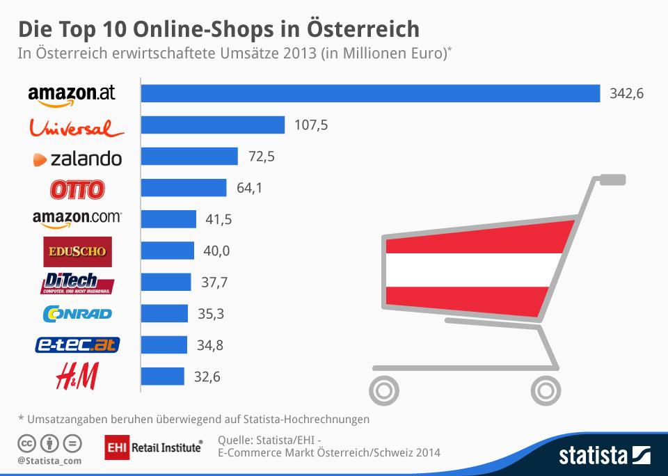 Top 10 Umsatz Östereich Online Shops
