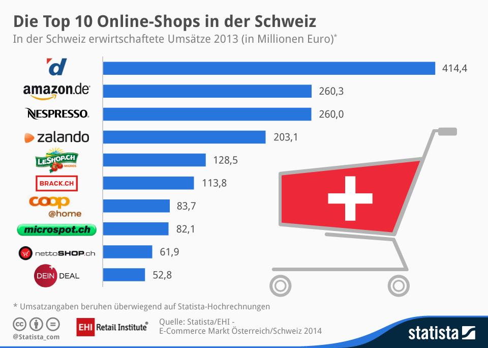 eCommerce-Schweiz