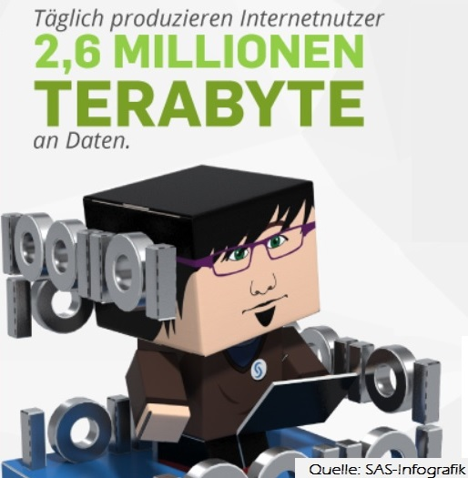 Datenmengen täglich im Internet 2,6 Millionen Terabyte