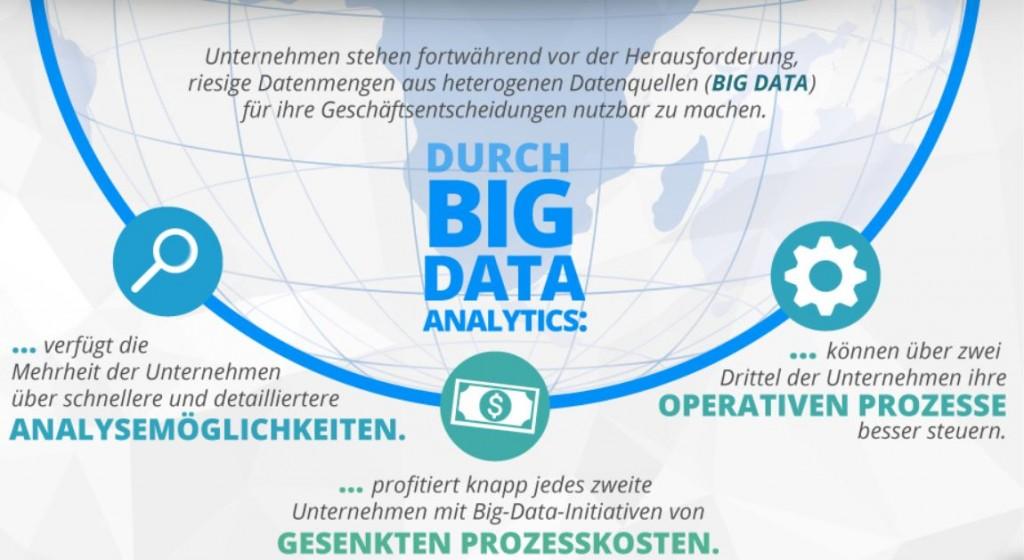 Nutzen von Big Data