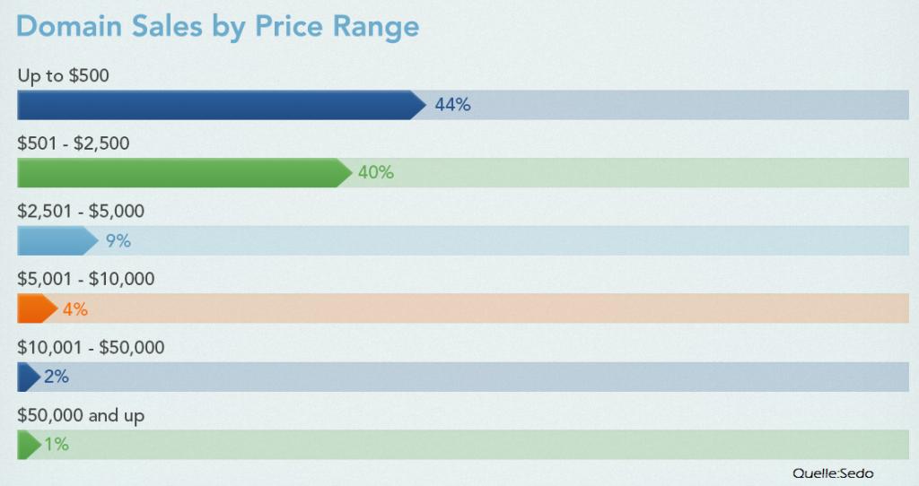 SEDO Domänenhandel Preisbereiche 2014